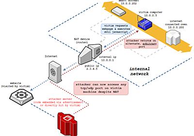 NAT Slipstreaming攻撃とブラウザ側の対策 - ASnoKaze blog