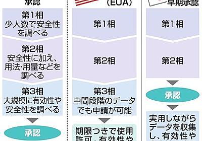国産ワクチン、大規模治験の壁 未接種者が減り対象不足 [新型コロナウイルス]:朝日新聞デジタル