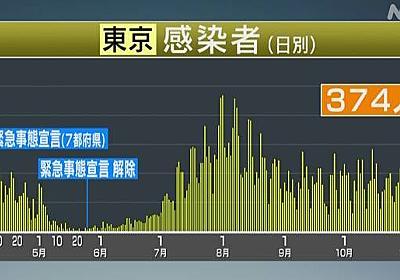 東京都 新型コロナ374人感染確認 300人超は3日連続   新型コロナ 国内感染者数   NHKニュース