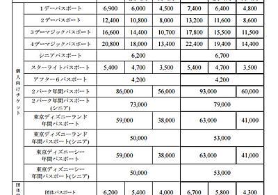 東京ディズニーランド・東京ディズニーシー値上げ 1デーパスポート7400円に - ねとらぼ