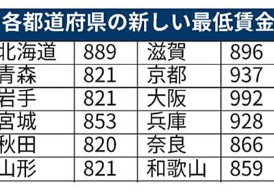 最低賃金3%上げ、全国平均930円 28円増を審議会決定: 日本経済新聞