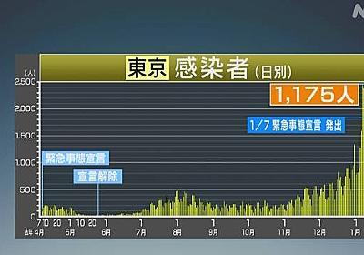 東京都 新型コロナ 1175人感染確認 12日入院調整つかず死亡も | 新型コロナ 国内感染者数 | NHKニュース