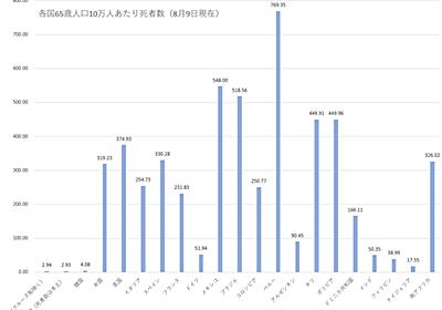 各国の新型コロナウイルス感染症死者数の推移等(2020年8月9日)|GY|note