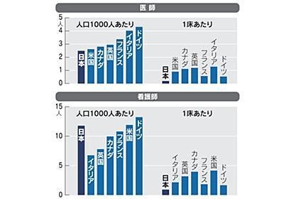 医師はどこ? 張り子の病床世界一 コロナで機能不全: 日本経済新聞