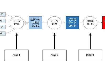 「日本は機械学習パラダイス」 その理由は著作権法にあり - ITmedia NEWS