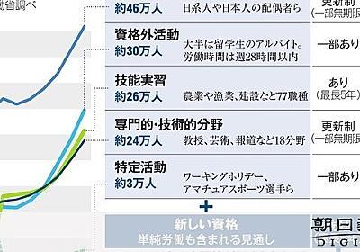 移民ダメなのに働く外国人は拡大へ 陰に菅長官の危機感:朝日新聞デジタル