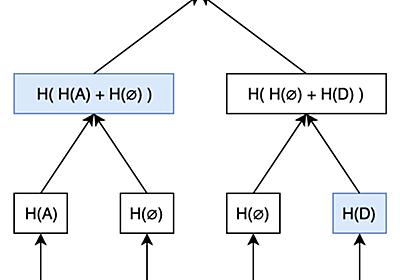 What's a Sparse Merkle Tree? – Kelvin Fichter – Medium