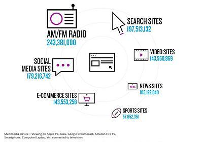 「アメリカ人の93%がラジオを聴く」テレビよりも人気なラジオの最新事情をまとめたレポートが公開 | All Digital Music