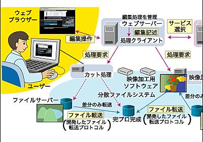 NHKがネット経由でムービー編集できる「フレキシブル制作システム」のソースコードを無料公開開始 - GIGAZINE