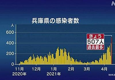 兵庫県 507人感染確認 初めて500人超える 9人死亡 新型コロナ | 新型コロナ 国内感染者数 | NHKニュース