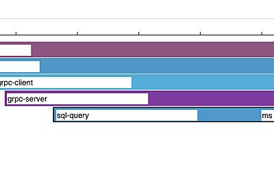 Load Impact/k6 を使用した負荷試験の実施 - OPTiM TECH BLOG