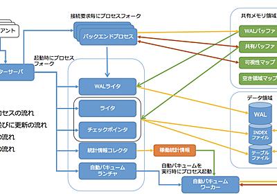 PostgreSQLの内部構造と監視の話 - そーだいなるらくがき帳