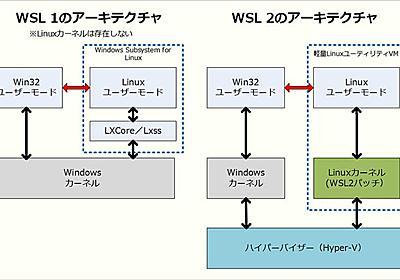 完全なLinuxがWindows 10上で稼働する? 「WSL 2」とは:Windows 10 The Latest - @IT