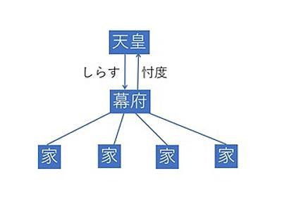 池田信夫 blog : 忖度と「しらす」で動く国