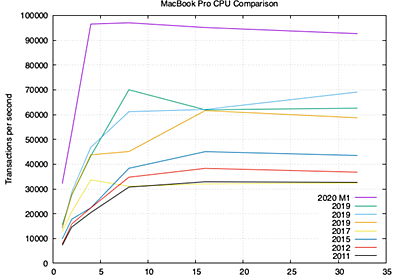 PostgreSQL Benchmarks: Apple ARM M1 MacBook Pro 2020