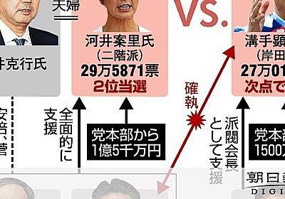 「官邸近ければ優遇か」案里氏に1.5億円、自民内反発:朝日新聞デジタル