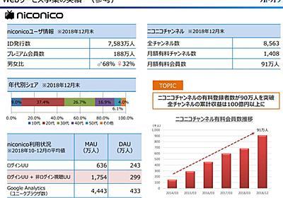 niconico有料会員、188万人に減少 - ITmedia NEWS