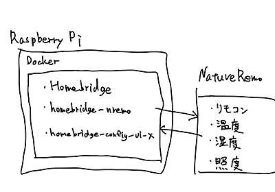Homebridge on Docker on RaspberryPiとNatureRemoで自宅IoT環境の改善 - takanamitoのブログ