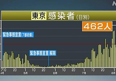 東京都 新型コロナ 新たに462人の感染確認 | 新型コロナウイルス | NHKニュース
