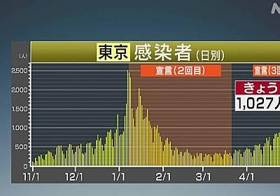 東京都 コロナ 9人死亡 1027人感染確認 1000人超は1月28日以来 | 新型コロナ 国内感染者数 | NHKニュース