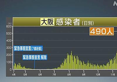 大阪 新型コロナ 新たに490人感染確認 過去最多 | 新型コロナ 国内感染者数 | NHKニュース