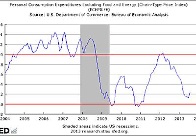 デビッド・ベックワース 「Fedによるインフレ目標の実態 ~上限値としての2%~」(2013年9月27日)/「ECBよ、お前もか」(2016年1月26日)