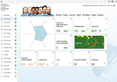 German Football Association and SAP turn big data into smart decisions on the player performance.   Kachwanya.com   Kenya Tech News