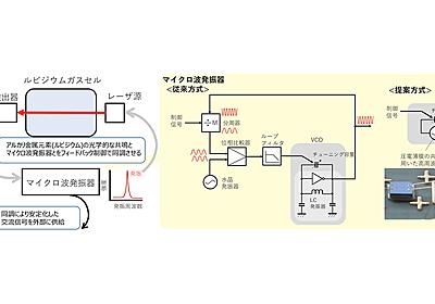 NICT、原子時計をスマホに搭載できるレベルまで小型化  - PC Watch