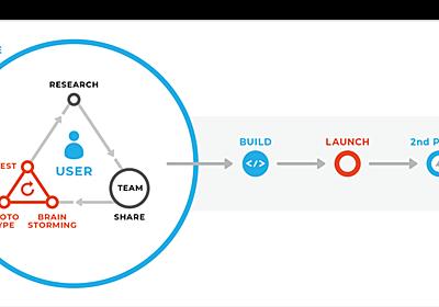 デザインシンキングとは、方法ではなく考え方だ - メルカリ流の実践方法 - メルミライ - 未来を見るメディア