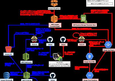 ゲーム攻略メディア「神ゲー攻略」の記事配信システムを、五年の歴史がある SSG から二年の歴史がある lit-html による SSR にリプレイスした話 - VOYAGE GROUP techlog