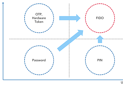 FIDO at LINE: A First Step to a World Without Passwords - LINE ENGINEERING