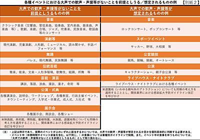 イベント開催制限、9月19日から緩和。「大声」の有無で収容率を判断 - Impress Watch