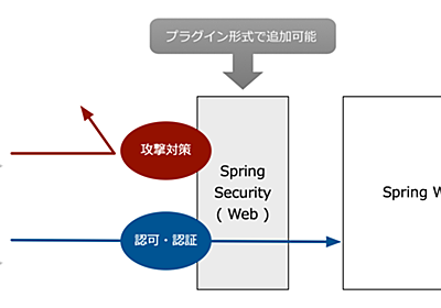 Spring BootでWebセキュリティを設定しよう (1/2):CodeZine(コードジン)