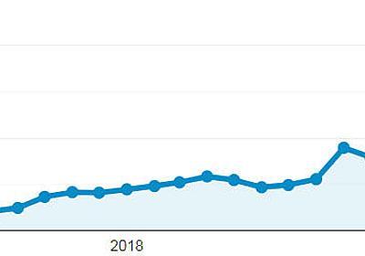 大量のブログ記事を書くことなく、オーガニックトラフィックを増加させる方法 |SEO Japan by アイオイクスSEO Japan|アイオイクスのSEO・CV改善・Webサイト集客情報ブログ