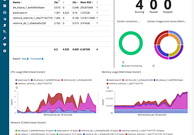 Elastic Stackで簡単!Dockerコンテナ監視ダッシュボード作成 - Taste of Tech Topics