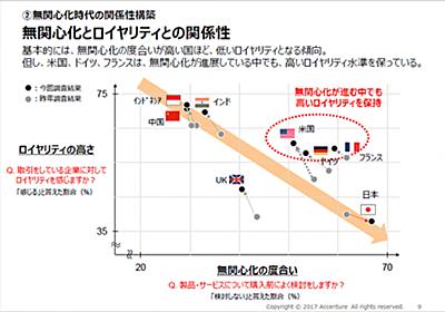 あれから1年、消費者の「無関心化」はどうなった? 日本「だけ」が悪化する低ロイヤリティ化の処方箋 | Web担当者Forum