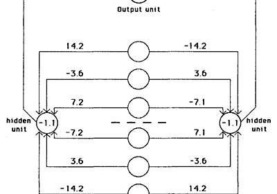 NNが心理学と生理学から離れていった瞬間:Back propagationに関するNature論文(1986)の意義を考える - 六本木で働くデータサイエンティストのブログ
