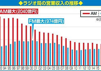 ラジオ復権切り札にradiko、在宅勤務増え人気 - 社会 : 日刊スポーツ