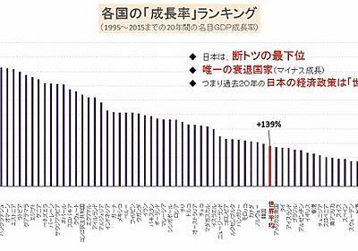各国の「成長率」ランキングがすごいと話題に:哲学ニュースnwk