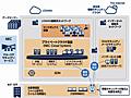 NECが新宿区のシステムを刷新、SDNや自社クラウド活用でセキュリティと事業継続性を強化:LGWAN接続系にプライベートクラウドを採用 - @IT