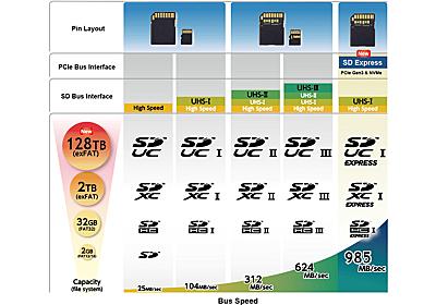 最大985MB/sを実現する高速SDカード規格「SD Express」 ~最大128TBの「SD Ultra Capacity」も策定 - PC Watch