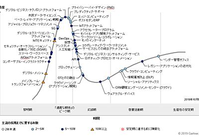 IoT・AI・ブロックチェーンなどが幻滅期--ガートナー、2019年版ハイプサイクルを発表 - ZDNet Japan