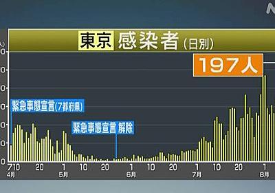 東京都 新たに197人 新型コロナ感染確認 約56%が20~30代 | 新型コロナ 国内感染者数 | NHKニュース