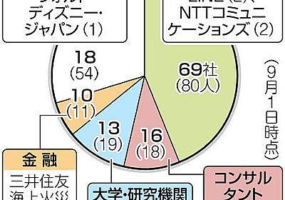 性善説に立ちすぎ? 入札に「抜け道」も 126の企業・団体からデジタル庁へ民間職員:東京新聞 TOKYO Web