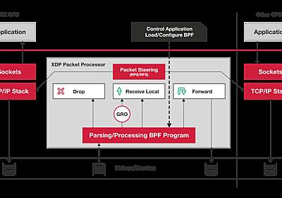 Linuxカーネルの新機能 XDP (eXpress Data Path) を触ってみる - yunazuno.log