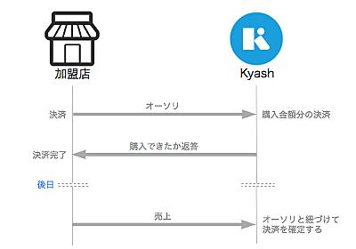 Kyash Visaカードはなぜガソリンスタンドやホテルで使えないのか - Kyash Blog