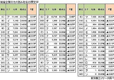 18万社の倒産データからみた「倒産企業の社名調査」 : 東京商工リサーチ