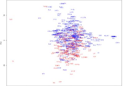FE(ファイアーエムブレム)に性差別はあるのか?~あるいは多変量解析と有意差検定~ - hibitの技術系メモ