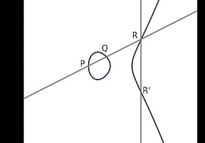 楕円曲線暗号アルゴリズムを理解する