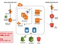 小規模な受託開発におけるAWSインフラ環境~工数削減のポイントとセキュリティ (1/3):CodeZine(コードジン)